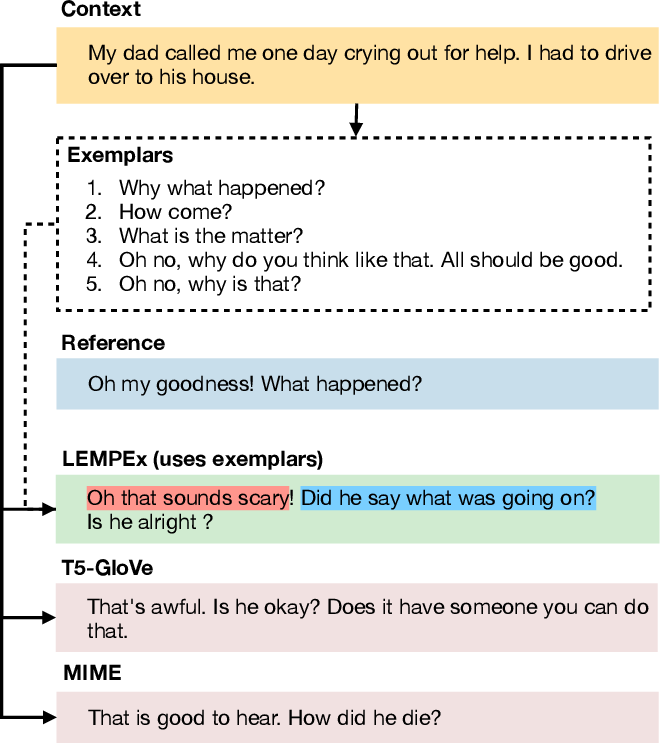 Figure 1 for Exemplars-guided Empathetic Response Generation Controlled by the Elements of Human Communication