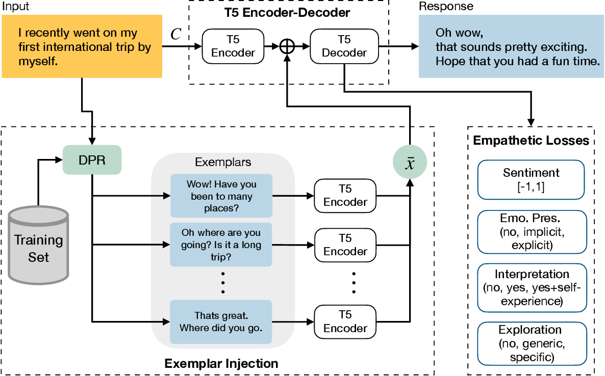 Figure 3 for Exemplars-guided Empathetic Response Generation Controlled by the Elements of Human Communication