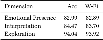 Figure 2 for Exemplars-guided Empathetic Response Generation Controlled by the Elements of Human Communication