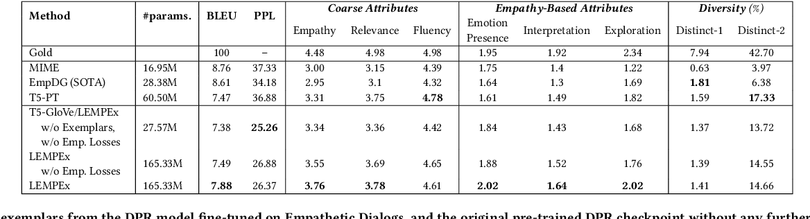 Figure 4 for Exemplars-guided Empathetic Response Generation Controlled by the Elements of Human Communication
