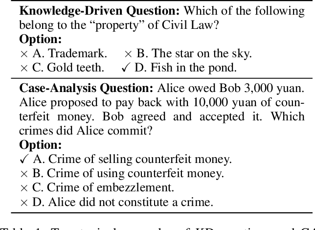 Figure 1 for JEC-QA: A Legal-Domain Question Answering Dataset