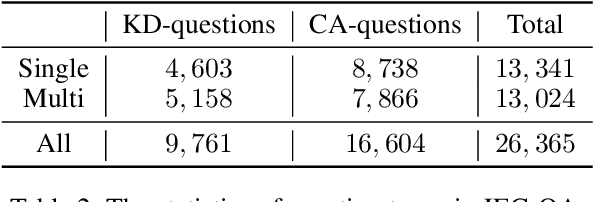 Figure 3 for JEC-QA: A Legal-Domain Question Answering Dataset