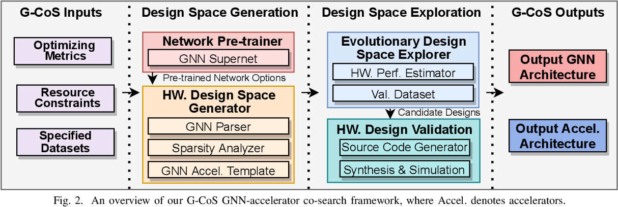 Figure 2 for G-CoS: GNN-Accelerator Co-Search Towards Both Better Accuracy and Efficiency