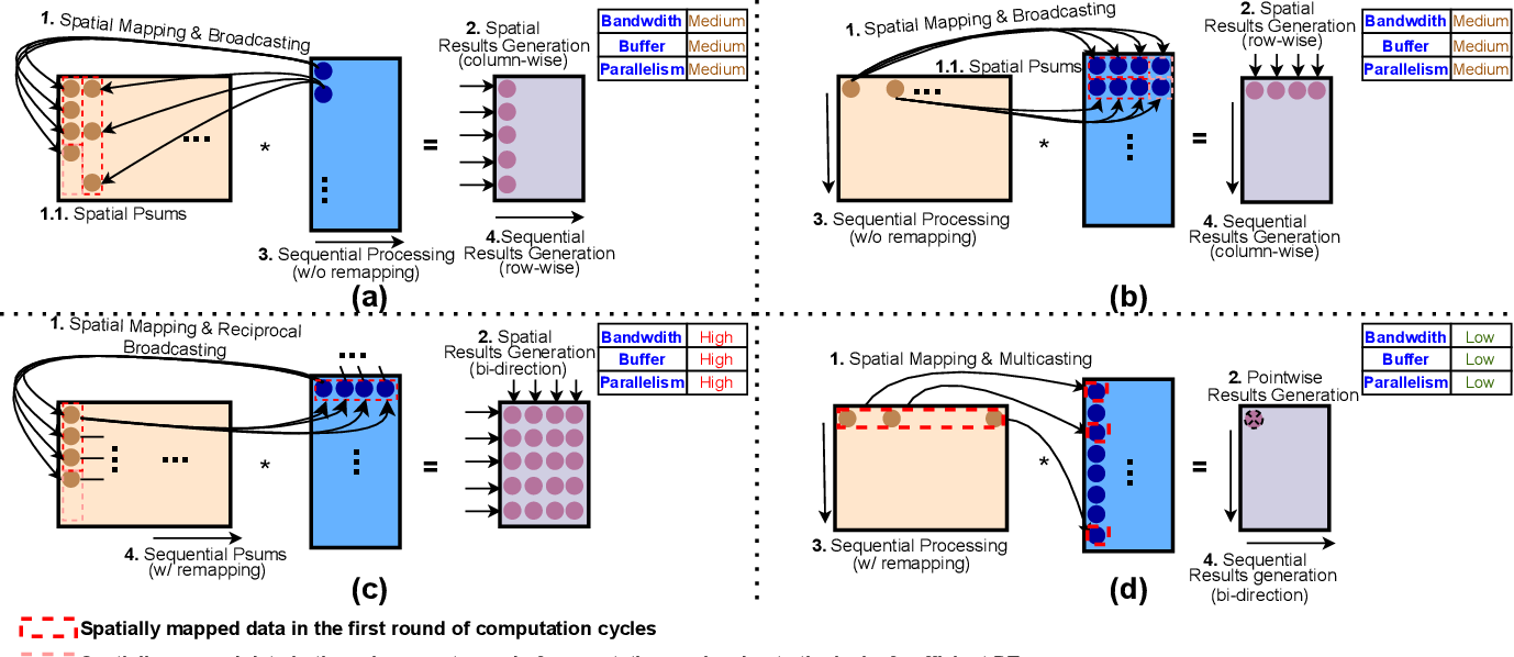 Figure 4 for G-CoS: GNN-Accelerator Co-Search Towards Both Better Accuracy and Efficiency