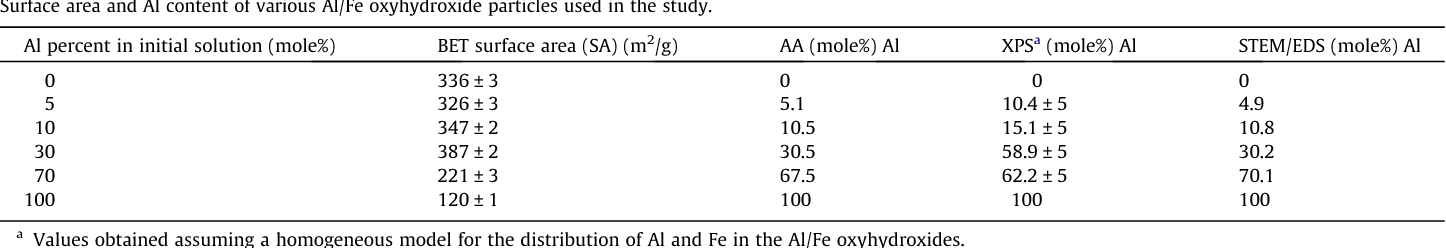 Table 1 Surface area and Al content of various Al/Fe oxyhydr oxide particles used in the study.
