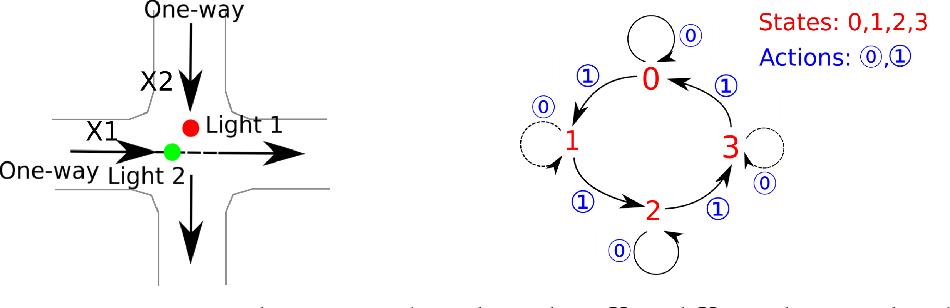 Figure 1 for Deep Reinforcement Learning for Intelligent Transportation Systems