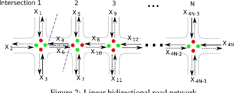 Figure 2 for Deep Reinforcement Learning for Intelligent Transportation Systems