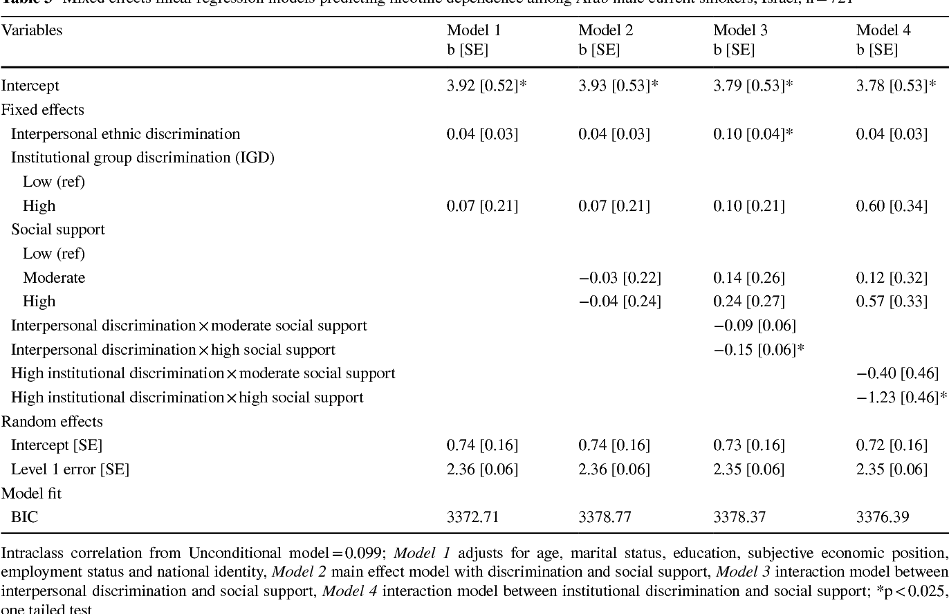 Table 3 Mixed effects linear regression models predicting nicotine dependence among Arab male current smokers, Israel, n = 721