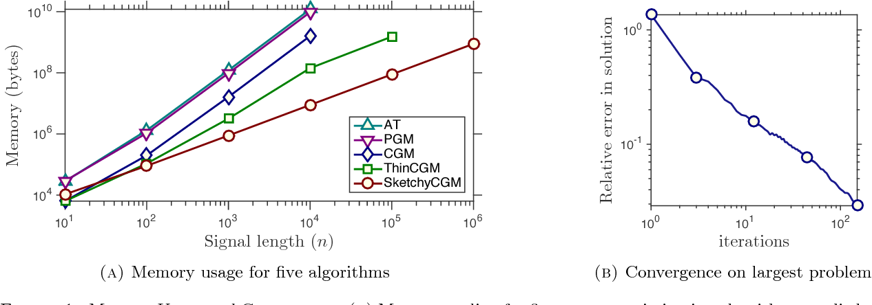 Figure 1 for Sketchy Decisions: Convex Low-Rank Matrix Optimization with Optimal Storage
