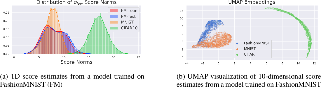 Figure 1 for Multiscale Score Matching for Out-of-Distribution Detection