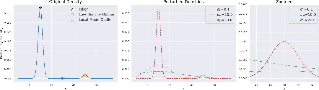 Figure 3 for Multiscale Score Matching for Out-of-Distribution Detection