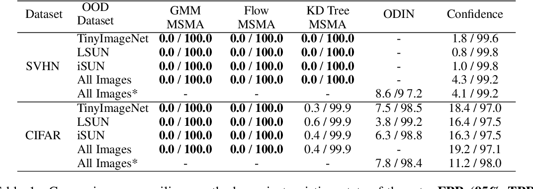 Figure 2 for Multiscale Score Matching for Out-of-Distribution Detection