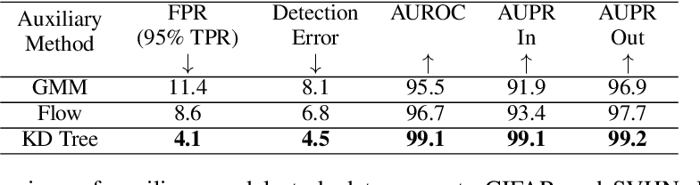 Figure 4 for Multiscale Score Matching for Out-of-Distribution Detection
