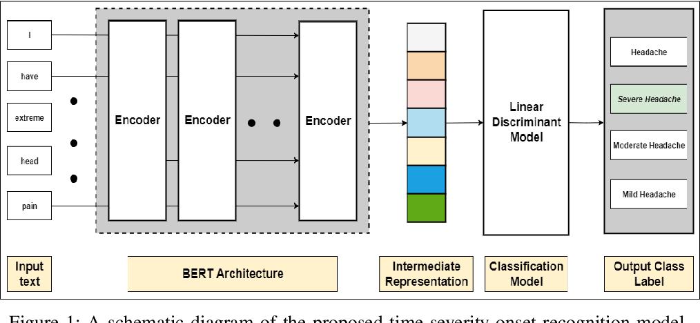 Figure 1 for Understanding patient complaint characteristics using contextual clinical BERT embeddings