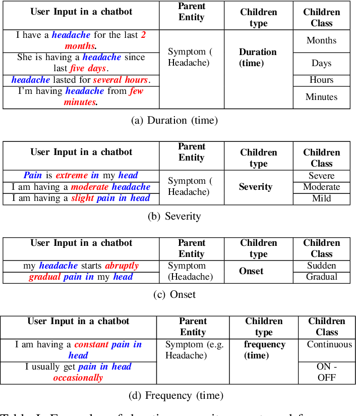 Figure 3 for Understanding patient complaint characteristics using contextual clinical BERT embeddings