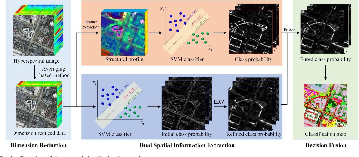 Figure 1 for Fusion of Dual Spatial Information for Hyperspectral Image Classification
