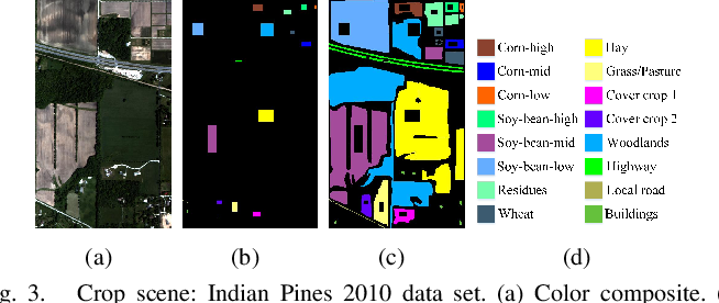 Figure 4 for Fusion of Dual Spatial Information for Hyperspectral Image Classification