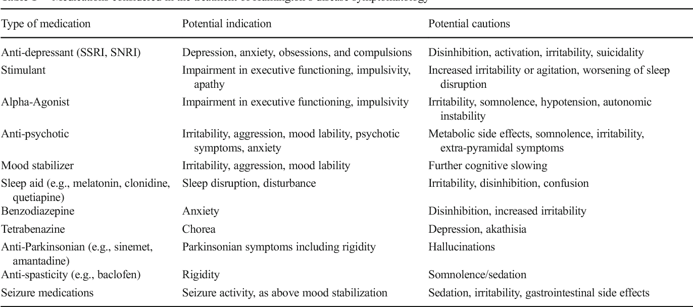 Table 1 from Juvenile Huntington's Disease: Diagnostic and Treatment