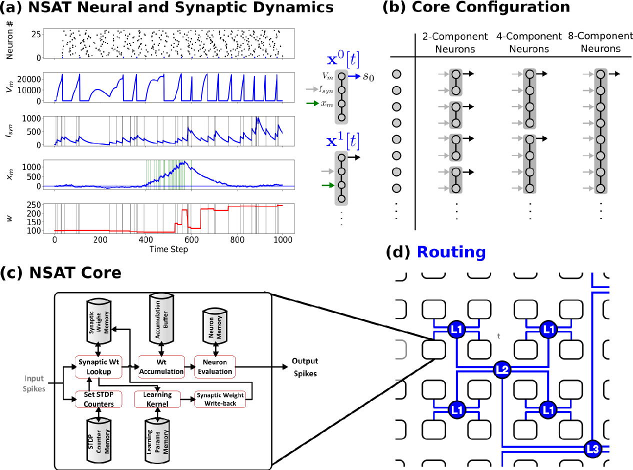 Figure 1 for Neural and Synaptic Array Transceiver: A Brain-Inspired Computing Framework for Embedded Learning
