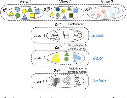 Figure 1 for Multi-View Multiple Clusterings using Deep Matrix Factorization