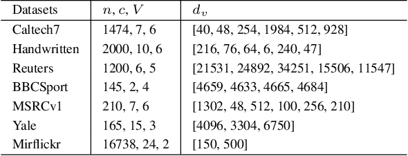 Figure 2 for Multi-View Multiple Clusterings using Deep Matrix Factorization