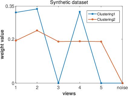 Figure 4 for Multi-View Multiple Clusterings using Deep Matrix Factorization