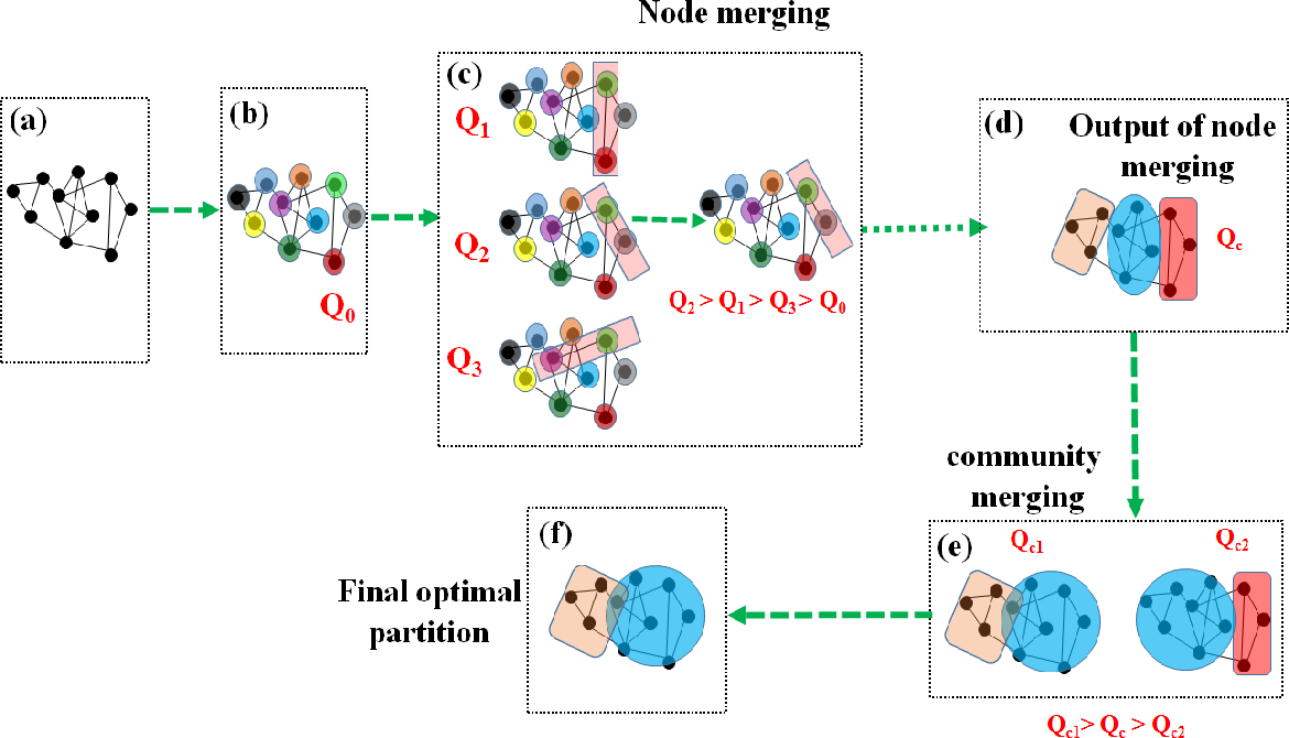 Figure 2 for A new nature inspired modularity function adapted for unsupervised learning involving spatially embedded networks: A comparative analysis