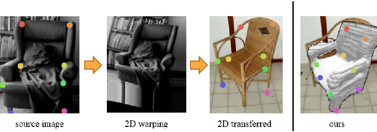 Figure 1 for Semantic Correspondence via 2D-3D-2D Cycle
