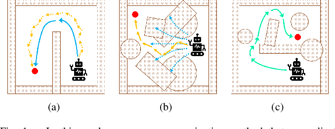 Figure 1 for Reinforcement Learning for Robot Navigation with Adaptive ExecutionDuration (AED) in a Semi-Markov Model