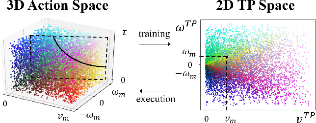 Figure 2 for Reinforcement Learning for Robot Navigation with Adaptive ExecutionDuration (AED) in a Semi-Markov Model
