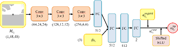 Figure 3 for Reinforcement Learning for Robot Navigation with Adaptive ExecutionDuration (AED) in a Semi-Markov Model