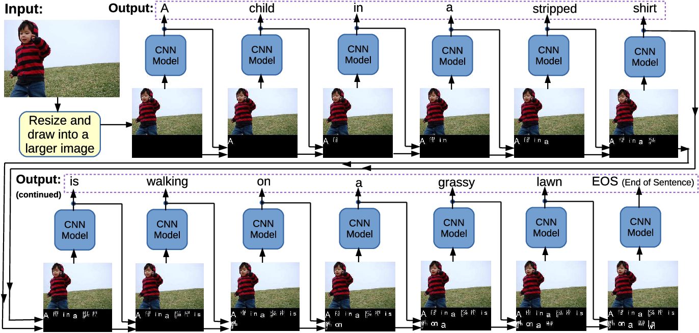 Figure 2 for SuperCaptioning: Image Captioning Using Two-dimensional Word Embedding