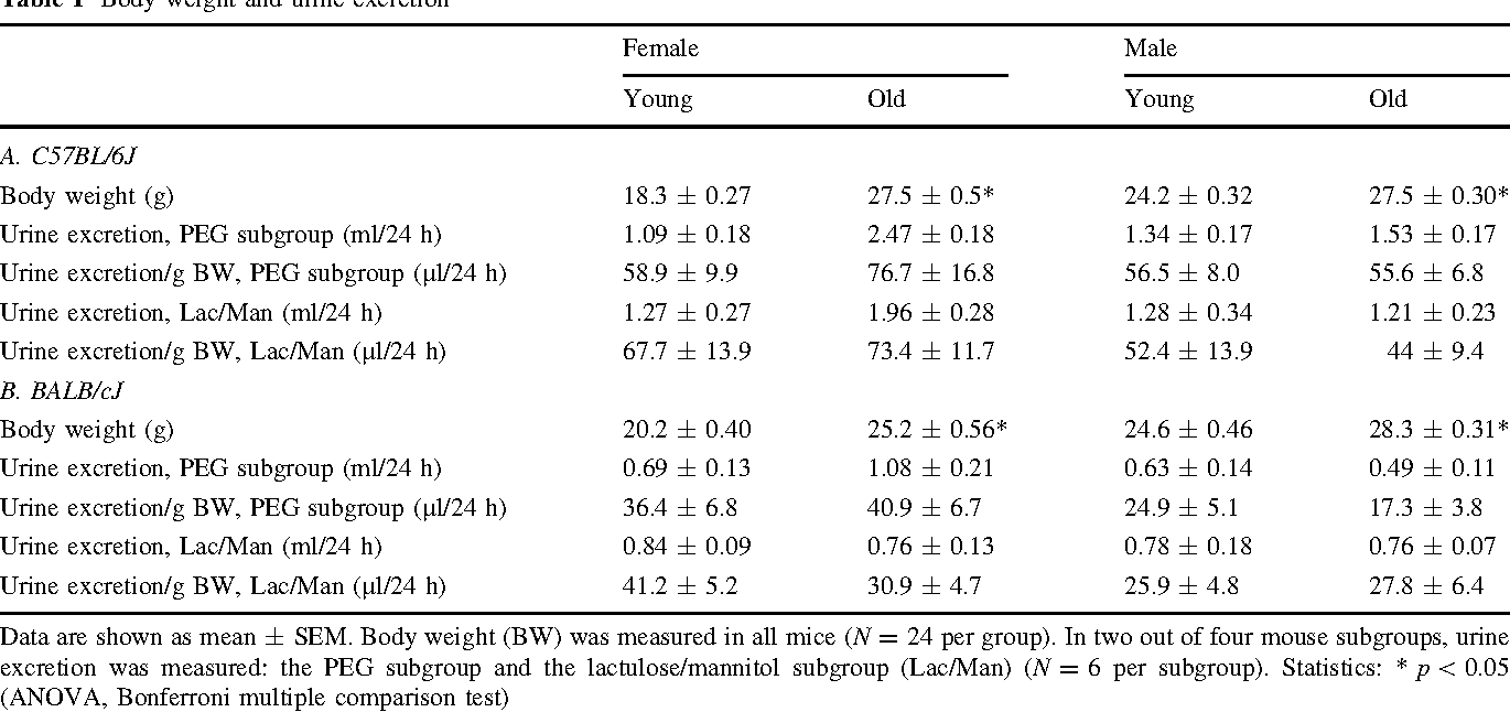 Table 1 Body weight and urine excretion