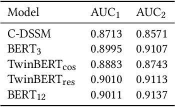 Figure 4 for TwinBERT: Distilling Knowledge to Twin-Structured BERT Models for Efficient Retrieval