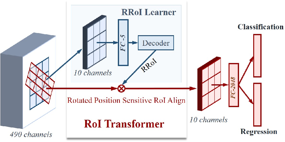 Figure 3 for Learning RoI Transformer for Detecting Oriented Objects in Aerial Images