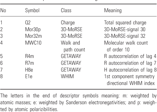 Table 2 From Modelling Of Cytotoxicity Data Cc50 Of Anti Hiv 1 5