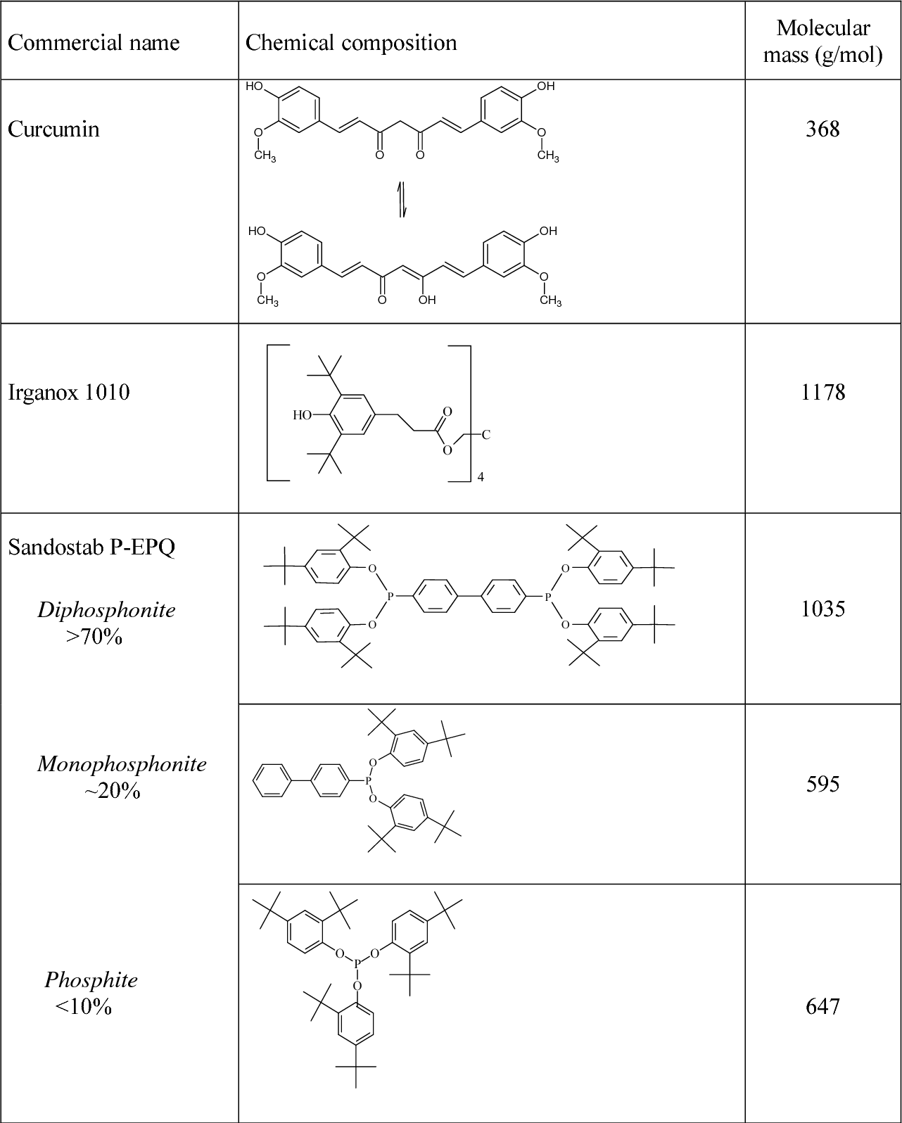 Processing stabilisation of PE with a natural antioxidant, curcumin