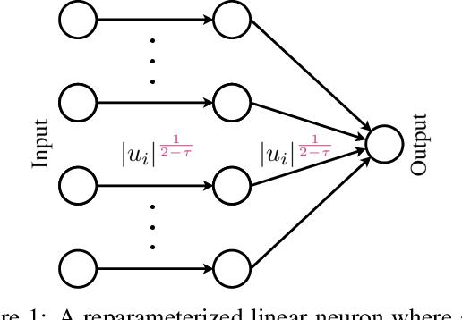 Figure 1 for Interpolating Between Gradient Descent and Exponentiated Gradient Using Reparameterized Gradient Descent