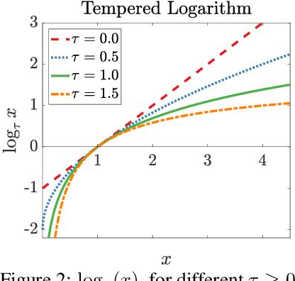 Figure 3 for Interpolating Between Gradient Descent and Exponentiated Gradient Using Reparameterized Gradient Descent