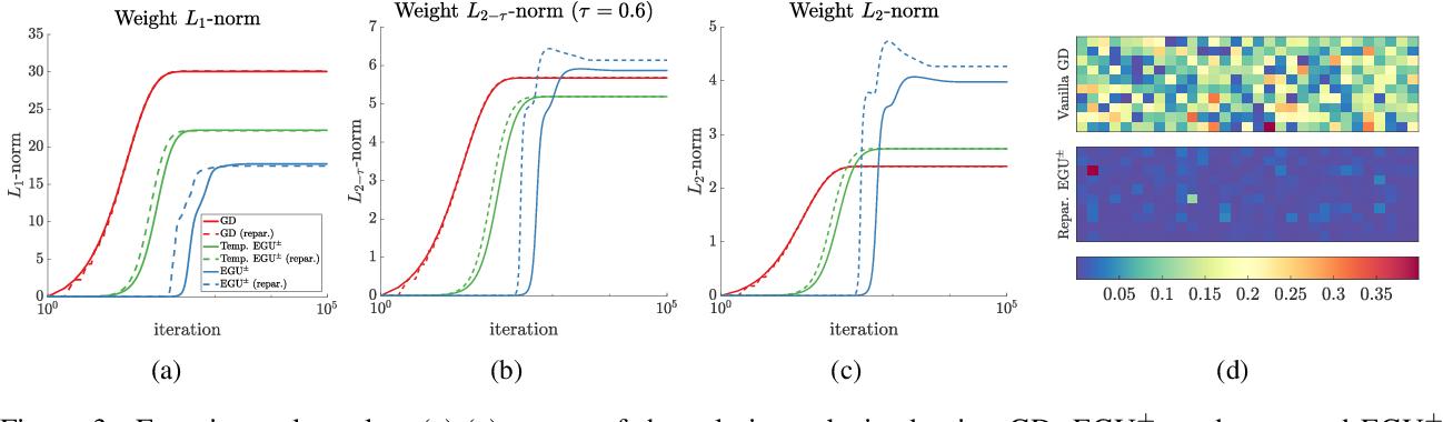 Figure 4 for Interpolating Between Gradient Descent and Exponentiated Gradient Using Reparameterized Gradient Descent