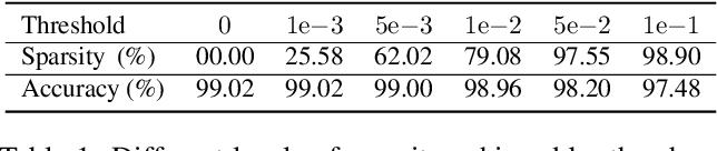 Figure 2 for Interpolating Between Gradient Descent and Exponentiated Gradient Using Reparameterized Gradient Descent