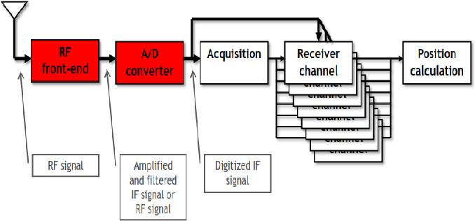 Implementation of a robust intelligent GNSS receiver based on BOC