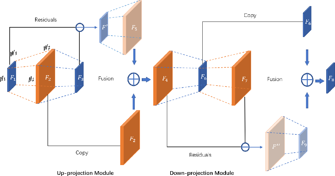Figure 2 for Coupled-Projection Residual Network for MRI Super-Resolution
