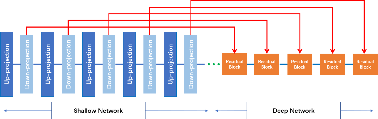 Figure 3 for Coupled-Projection Residual Network for MRI Super-Resolution