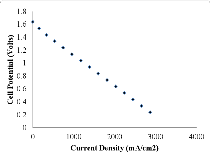 PDF] An Analysis of the Contributions of Current Density and Voltage