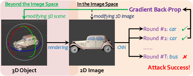 Figure 1 for Adversarial Attacks Beyond the Image Space