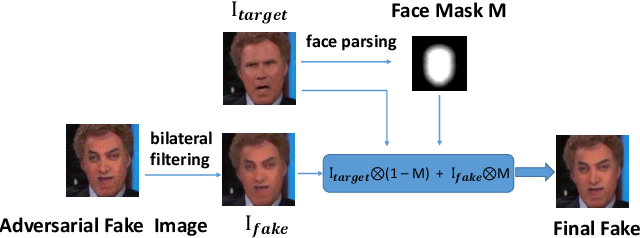 Figure 3 for DFGC 2021: A DeepFake Game Competition