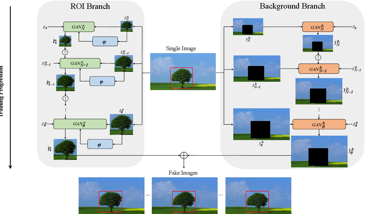 Figure 1 for MOGAN: Morphologic-structure-aware Generative Learning from a Single Image