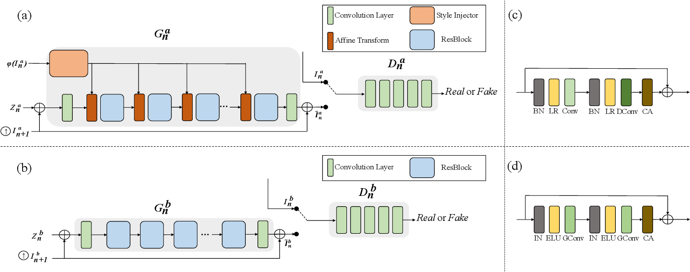 Figure 2 for MOGAN: Morphologic-structure-aware Generative Learning from a Single Image