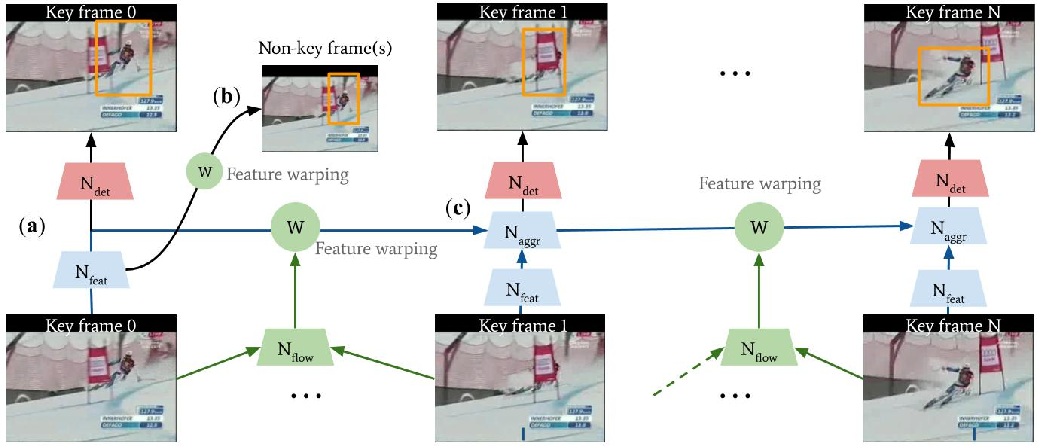 Figure 1 for ACDnet: An action detection network for real-time edge computing based on flow-guided feature approximation and memory aggregation